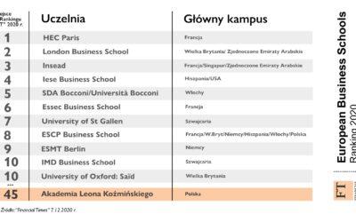 """Ranking 90 najlepszych szkół biznesu w Europie wg """"Financial Times"""""""