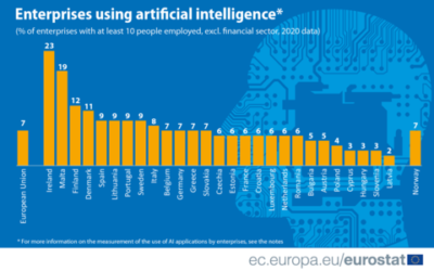 #TECHNOLOGIA: Jak europejskie firmy wykorzystują sztuczną inteligencję?
